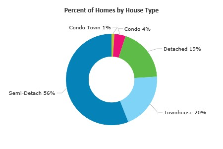 Percent of Real Estate by House Style