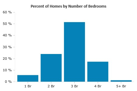 Percent of Real Estate by Number of Bedrooms