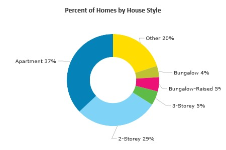 Percent of Real Estate by House Type