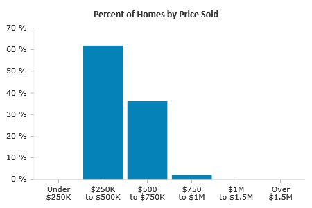 Percent of Real Estate by Price